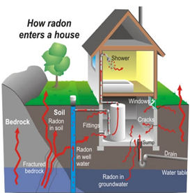 How Radon Enters your House