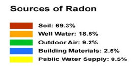 Radon Inspection Maryland